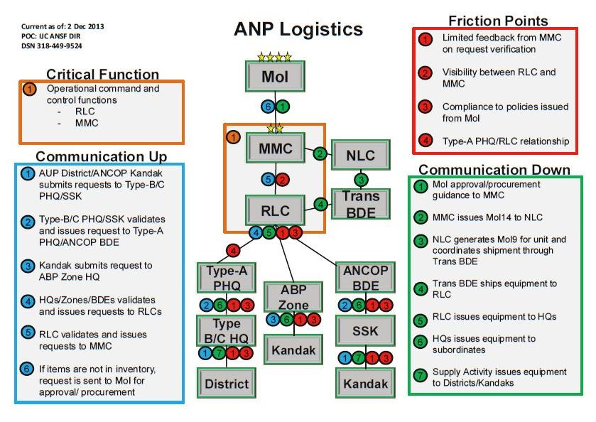 ANP Logistics Process Map