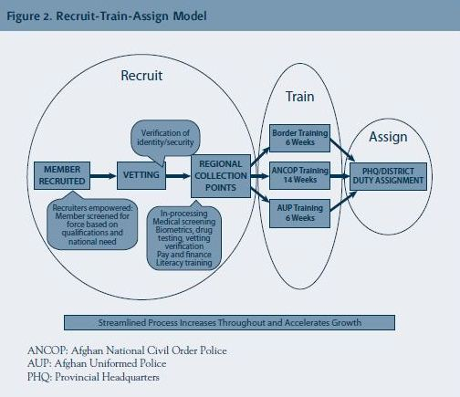 ANP Recruit Train and Assign Graphic