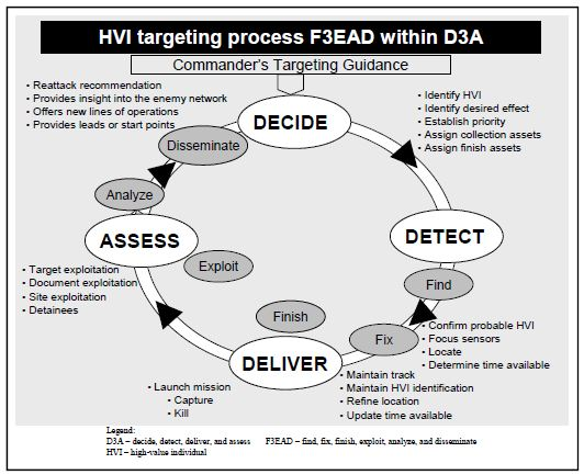 Graphic of F3EAD Process